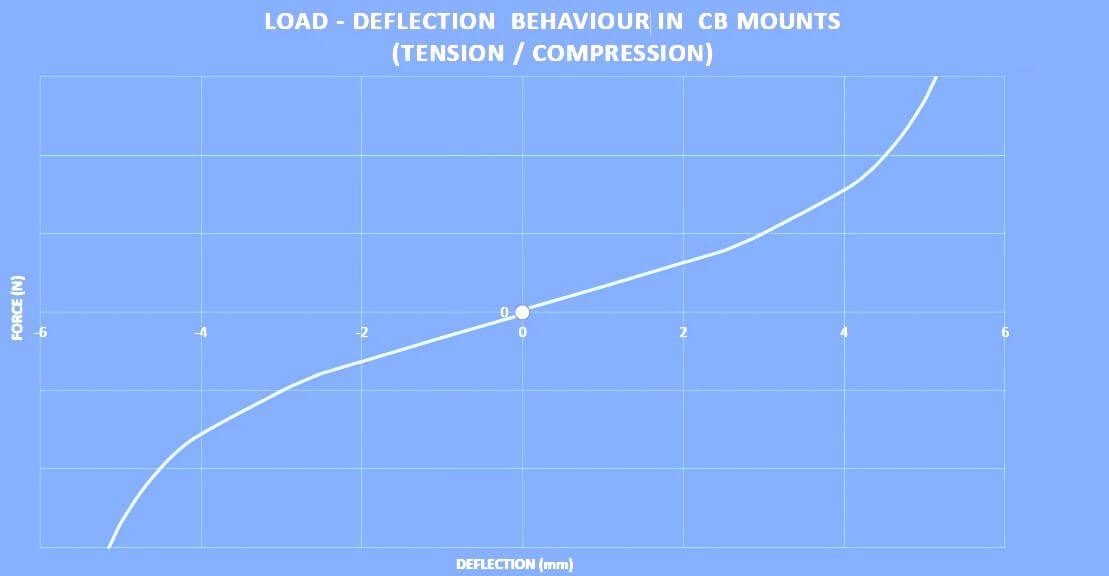 cb-76-load-deflection.jpg